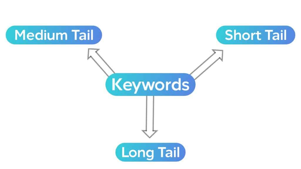 How To Do Keyword Research In 2019?