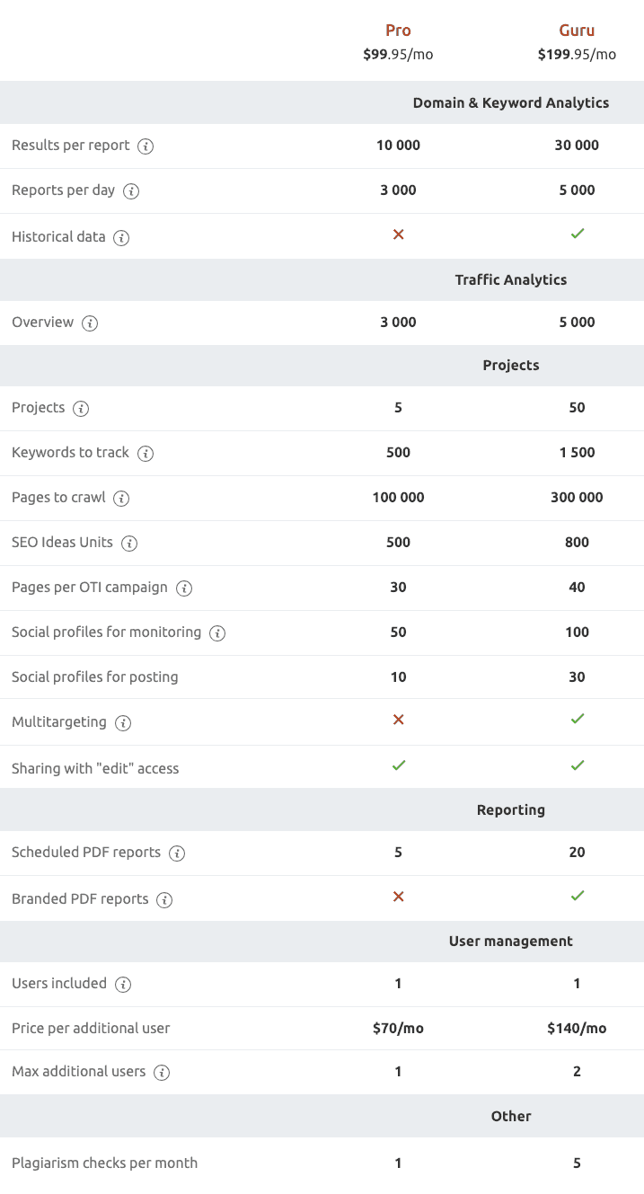 semrush-pro-vs-master-plan-comparison